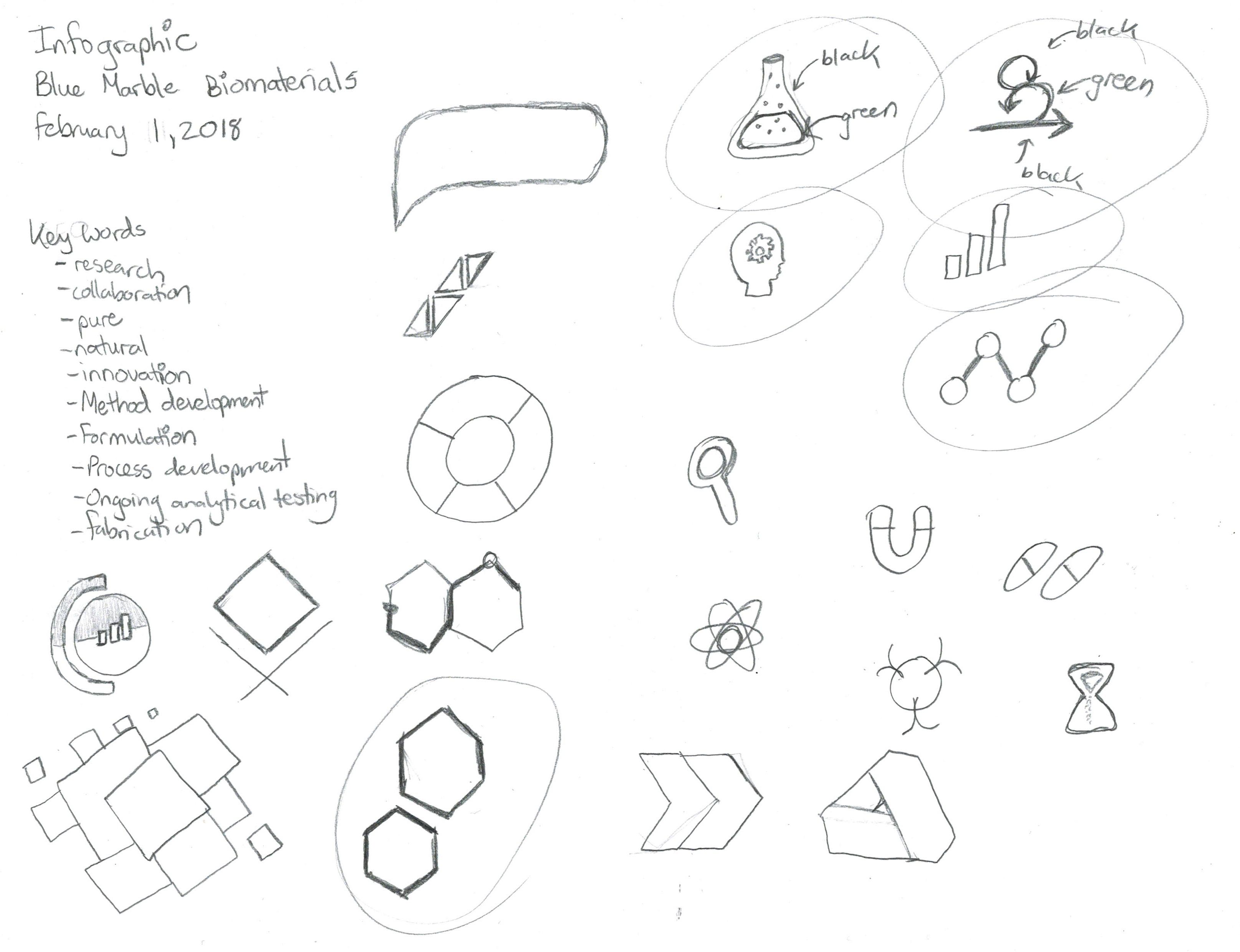 Infographic Sketches | Monika Szucs