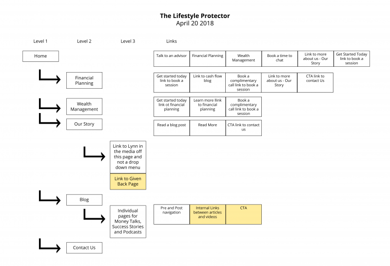 Sitemap | The Lifestyle Protector | Lynn Williams | Feifei Digital | Monika Szucs