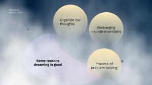 Why do We Dreams Psychology Prezi Presentation for BCIT Psyc 1101 | Monika Szucs