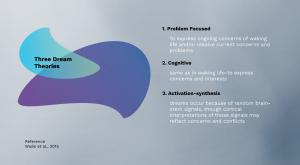 Three Dream Theories Dreams Psychology Prezi Presentation for BCIT Psyc 1101 | Monika Szucs