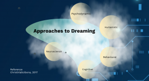 Approaches to Dreams Psychology Prezi Presentation for BCIT Psyc 1101 | Monika Szucs