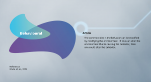 Behavioural Dreams Psychology Prezi Presentation for BCIT Psyc 1101 | Monika Szucs